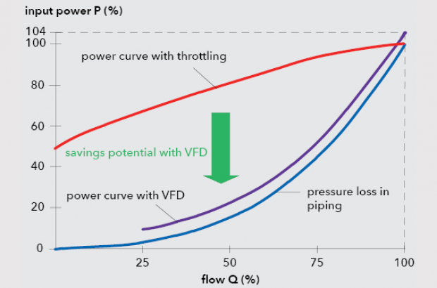 Variable frequency drives: What are the benefits?